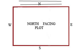 Vastu Tips for North Facing House | Plot, Property Vastu